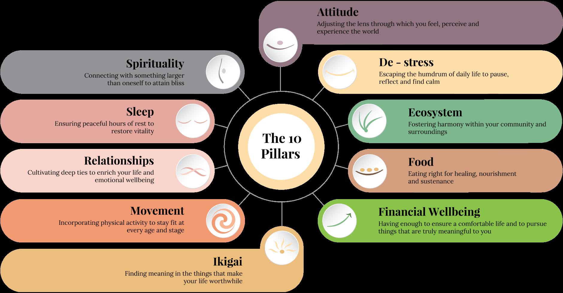 The 10 Pillars of OmniLife